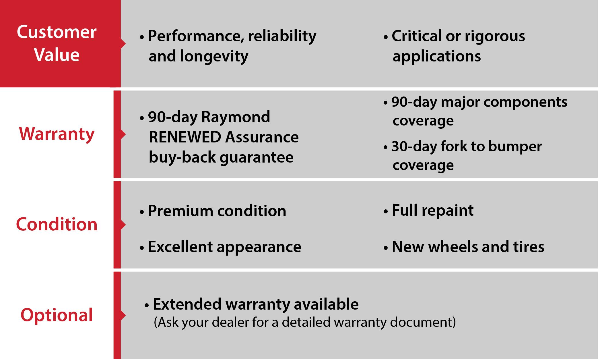 Raymond Renewed Premium
