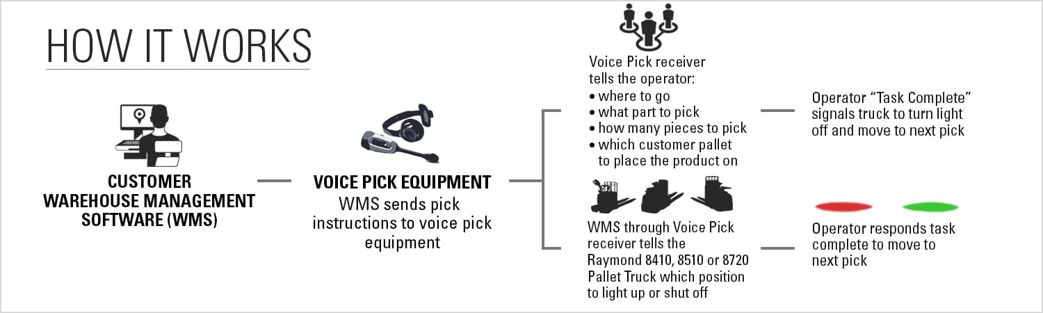 pick2pallet, how it works, p2p
